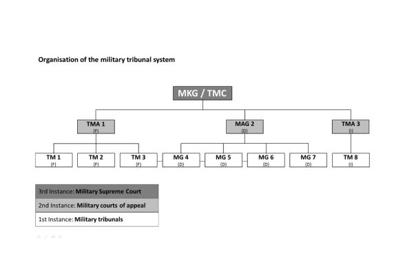 Organisation of the military tribunal system